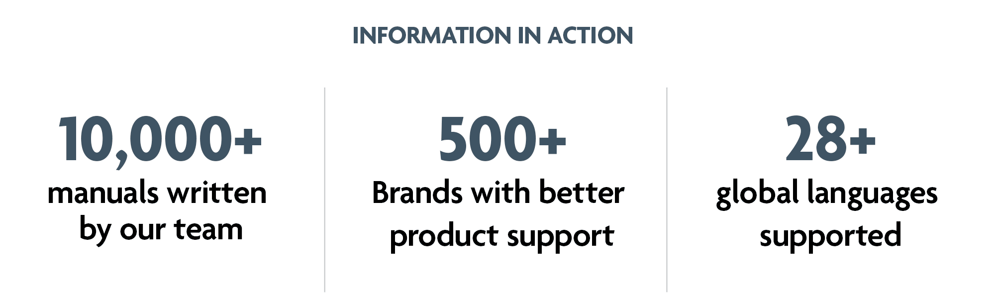 10,000+ manuals written by out team | 500+ brands with better product support | 28+ global languages supported